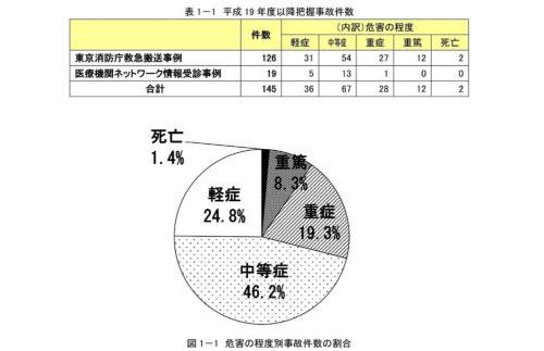 2002~17年度の子どもの転落事故件数。毎年10件ほどのペースで発生している(出所:東京都生活文化局資料を抜粋)