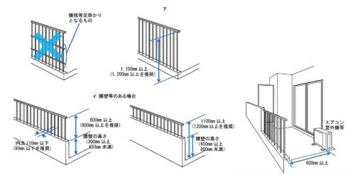 転落防止に配慮した寸法。東京都が16年に作成した「子育てに配慮した住宅のガイドライン」に建物を整備する際の配慮事項として記されている(出所:東京都都市整備局資料を抜粋)