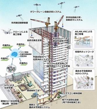 戸田建設が3月9日に公表した「トダ・イノベーション・サイト~2023年の姿~」のイメージ(出所:戸田建設)