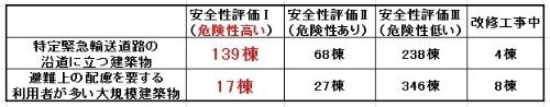 東京都の旧耐震基準で建てられた建築物の耐震診断の結果。震災時の救急救命活動や、復旧・復興時の大動脈となる特定緊急輸送道路の沿道の建築物に安全性評価「Ⅰ」(大規模地震の震動で倒壊・崩壊の危険性が高い)が目立つ(資料:取材を基に日経アーキテクチュアが作成)