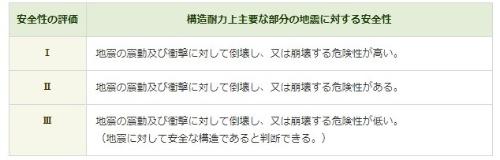 建築物の構造耐力上主要な部分の地震に対する安全性の評価基準(資料:東京都)