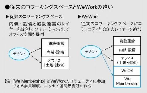 従来のコワーキングスペースとWeWorkの違い。メンバー同士を結び付けてコミュニティーを醸成するための仕組みを、リアルとデジタルの双方で用意している(出所:ニッセイ基礎研究所)