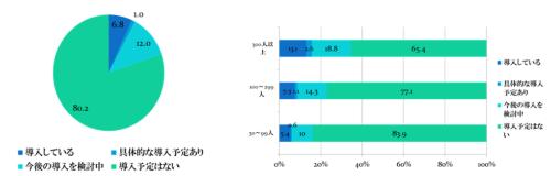 都内でテレワークを導入している企業は6.8%。17年7月に東京都がアンケート調査の速報値。都内に所在する従業員数が30人以上の企業1万社を対象とした(資料:東京都)