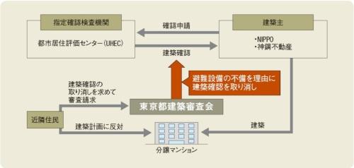 当該マンションを巡る相関図。12年7月に都市居住評価センター(UHEC)が建築確認を下ろした。UHECは、当該マンションの南面が急勾配の傾斜路に沿って立っていることを勘案し、地下2階から地上2階までの4フロアを、各階が地上と同一平面上にある「避難階」と判断した(資料:取材を基に本誌が作成)