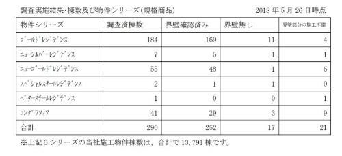 新たに調査を実施した6つの規格物件。5月26日時点で17棟の「界壁なし」が判明した(資料:レオパレス21)