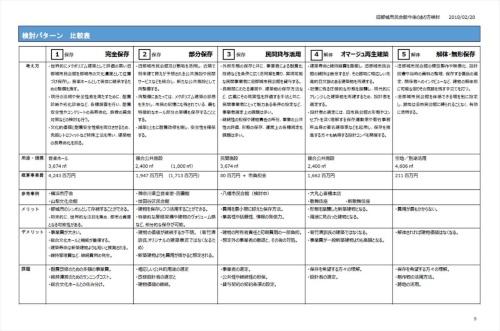 南九州学園がパシフィックコンサルタンツに依頼して作成した「旧都城市民会館今後のあり方検討業務報告書・概要版」の一部。5つのパターンを挙げ、概算事業費や課題などを比較している(資料:都城市のウェブサイトより)