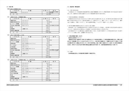 日本建築学会都城市民会館再生活用計画検討特別委員会が提出した報告書(暫定版)の一部。左ページで費用の目安を概算している(資料:日本建築学会都城市民会館再生活用計画検討特別委員会)