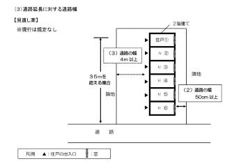 見直し案では、通路延長に応じて通路幅を広げることも新たに盛り込んだ。各住戸の出入り口から道路までの距離が35mを超える場合、その通路幅は4m以上とする(資料:東京都)