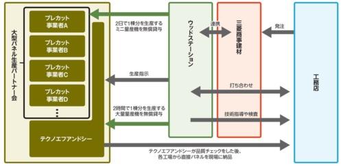 〔図1〕ウッドステーションは工務店との対応を担うほか、パネルの生産なども指示。プレカット事業者にパネル製造用のミニ量産機を、テクノエフアンドシーには大量量産機を無償で貸与する(資料:取材を基に日経ホームビルダーが作成)