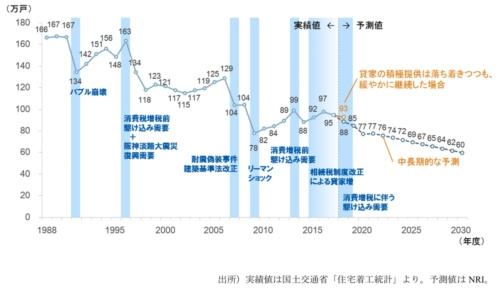 〔図1〕新設住宅着工戸数の実績と予測結果。人口減少やGDPが横ばいで推移することなどを加味し、新設住宅着工戸数を推測。右肩下がりで減少する見込みだ(資料:野村総合研究所)