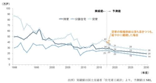 〔図3〕新設住宅着工戸数の実績と予測結果(利用関係別)。2018年度以降、アパート建築が急減。貸家の着工戸数は急激に減る見込みだ(資料:野村総合研究所)