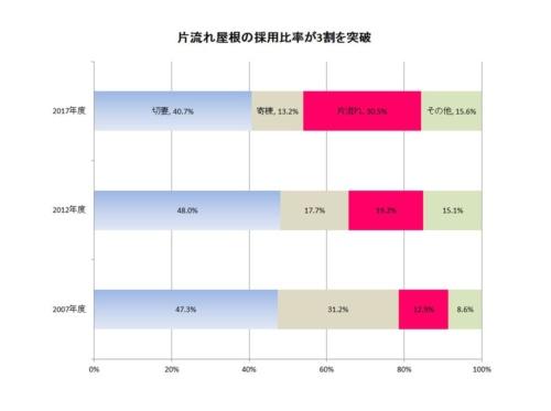 片流れ屋根の導入比率は、前回の調査から11.3ポイント増加して30.5%を占めた。その分、切妻屋根や寄棟屋根はシェアを落としている(資料:住宅金融支援機構の資料を基に日経ホームビルダーが作成)