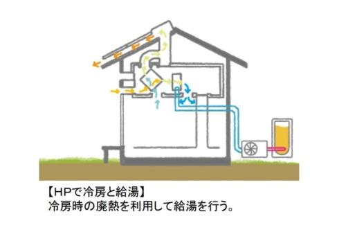 夏季の日中の運転。エアコンで冷房をしながら、熱交換換気を行う。冷房時の廃熱は給湯に利用する(資料:OMソーラー)