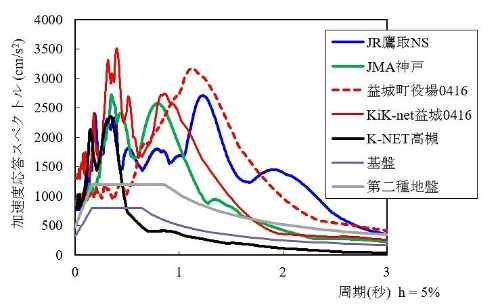 今回の地震で観測されたK-NET高槻の加速度を過去の地震と比較した。過去の地震よりもかなり小さいと分かる。最大加速度は熊本地震・本震の6割弱に当たる806ガル。周期は0.2~0.4秒程度にピークがある(資料:京都大学中川貴文准教授)