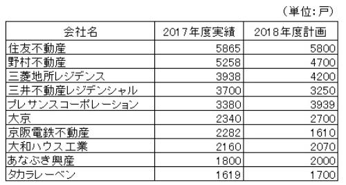 2017年度のマンション供給戸数の上位10社。住友不動産が首位となった(資料:市場経済研究所、不動産経済研究所)
