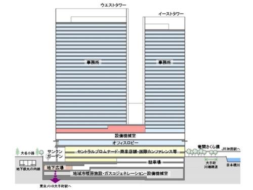 建物の断面図。低層部に約6000m2のインターネットデータセンター(IDC)を整備した。災害時に業務を継続するための非常用電源や、天然ガスを燃料としたガスコジェネレーションシステムも備える(資料:NTT都市開発)