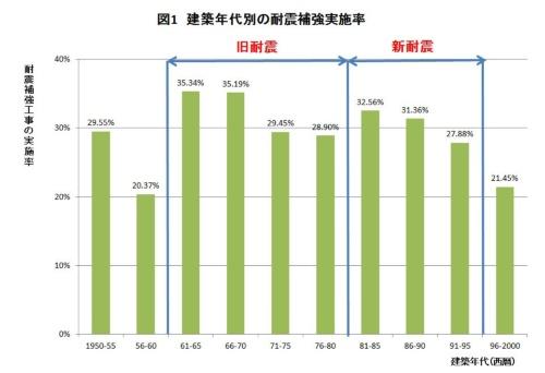 耐震補強工事の実施率は、建築年代と関係なく20%台から30%台の幅に収まっていた。1981年以降の新耐震の実施率は30.79%、旧耐震の実施率は30.67%とほぼ同じだった(資料:日本木造住宅耐震補強事業者協同組合の資料に日経ホームビルダーが一部加筆)
