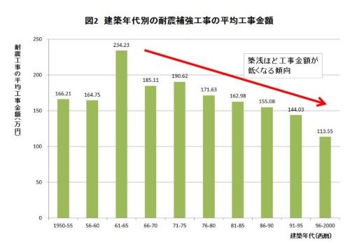 耐震補強工事の平均工事金額は、築年数が浅いほど安くなる傾向がある(資料:日本木造住宅耐震補強事業者協同組合の資料に日経ホームビルダーが一部加筆)
