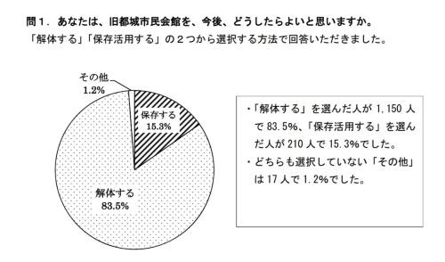 都城市が市議会での説明後、市民アンケートの結果についてウェブサイトで公開した資料の冒頭部(資料:都城市)