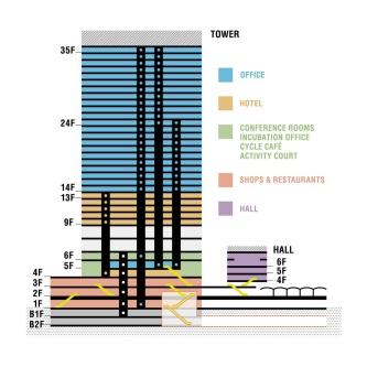 3階までの低層階を商業施設、中層階をホテル、高層階をハイグレードのオフィスフロアとして構成した(資料:渋谷ストリーム)
