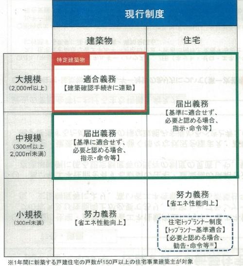 建築物省エネ法に基づく建物の規模と基準への適合義務などの関係(資料:国土交通省)