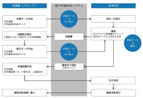 スターツCAMと日本ERIとの間で行われたBIM確認申請のフロー図。8月31日に確認済み証を取得した(資料:スターツコーポレーション)