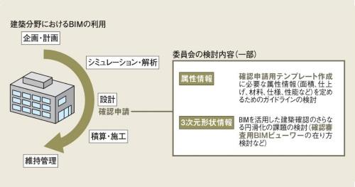 「BIMを活用した建築確認における課題検討委員会」での検討イメージ。円滑なBIM建築確認を目指し、BIMモデルの持つ情報を、 効率的に確認申請用の2次元図面に書き出すためのテンプレートやガイドラインなどを作成する (資料:日本ERI、日本建築センターの資料を基に本誌が作成)