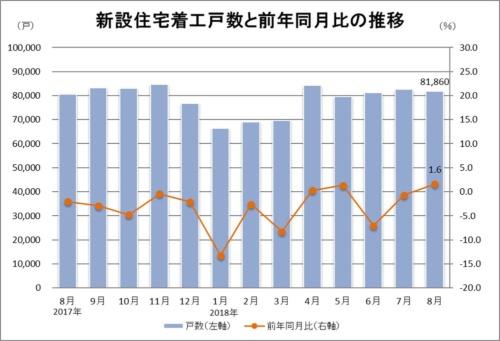 2018年8月の住宅着工戸数は8万1860戸。対前年同月比は1.6%増(資料:国土交通省の統計データに基づいて日経ホームビルダーが作成)