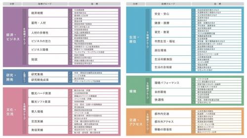 森記念財団都市戦略研究所が実施した調査「日本の都市特性評価 2018」で評価に用いた、6つの分野と26グループ・83項目の指標一覧。建築着工統計調査報告といった統計資料などに基づく定量データと、アンケート調査による定性データを基に評価した。運営委員会に意見・助言する有識者委員会には、浅見泰司・東京大学大学院工学系研究科教授、岸井隆幸・日本大学理工学部特任教授らが参加した(資料:森記念財団)