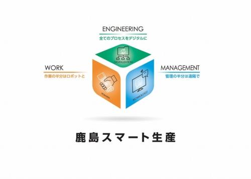 「鹿島スマート生産ビジョン」のコンセプト図。「作業の半分はロボットと」「管理の半分は遠隔で」「全てのプロセスをデジタルに」の3つを柱に挙げた(資料:鹿島)