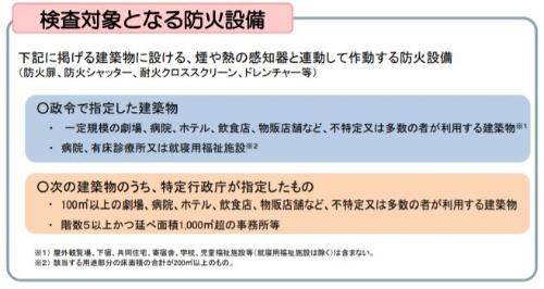 防火設備検査員による検査の対象となる防火設備(資料:国土交通省)