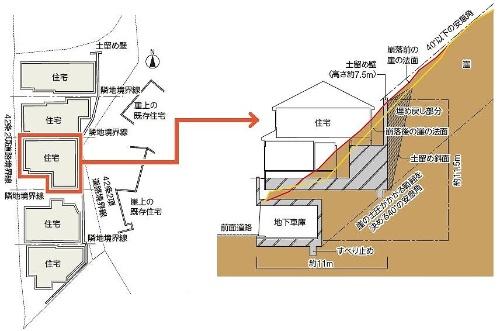 左は住宅5棟の配置図。崖の上下とも2項道路境界線に面する。崖が崩れると崖上と崖下に影響が及ぶ。右は真ん中の住宅の断面図。崖を11m以上削って土留め壁付きの住宅と地下車庫とを別々に建てる。「横浜市建築基準条例及び同解説」に基づき、土留め壁の高さや地下車庫の位置が決められている(資料:コスモテックの資料に日経ホームビルダーが加筆)