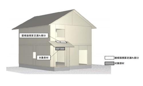 計算ソフトの不備を起因とする「屋根面積の算定漏れ」。下屋がある場合、部材が母屋外壁と接する部分の屋根面積を算定しておらず、鉛直支持部材の寸法が小さくなるなどの影響が出た。型式認定の不適合建物のうち9割がこのケースに当てはまる(資料:ミサワホーム)