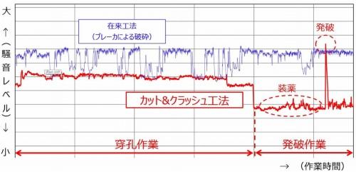 図2 従来工法より騒音レベルを低減できる