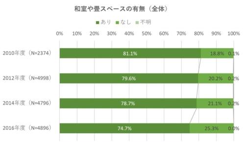 和室や畳スペースの採用率は、年々下がっている(資料:住環境研究所のデータを基に日経ホームビルダーが作成)