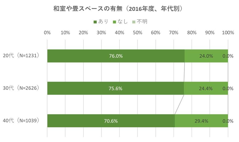 2016年度の調査結果では、和室や畳スペースを設ける建て主は、40代よりも20代、30代のほうが比率が高かった(資料:住環境研究所のデータを基に日経ホームビルダーが作成)