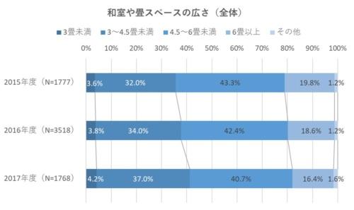 和室や畳スペースの広さは、4.5畳未満が年々増加。2017年度の結果では、4.5畳未満の広さが41.2%に上った(資料:住環境研究所のデータを基に日経ホームビルダーが作成)