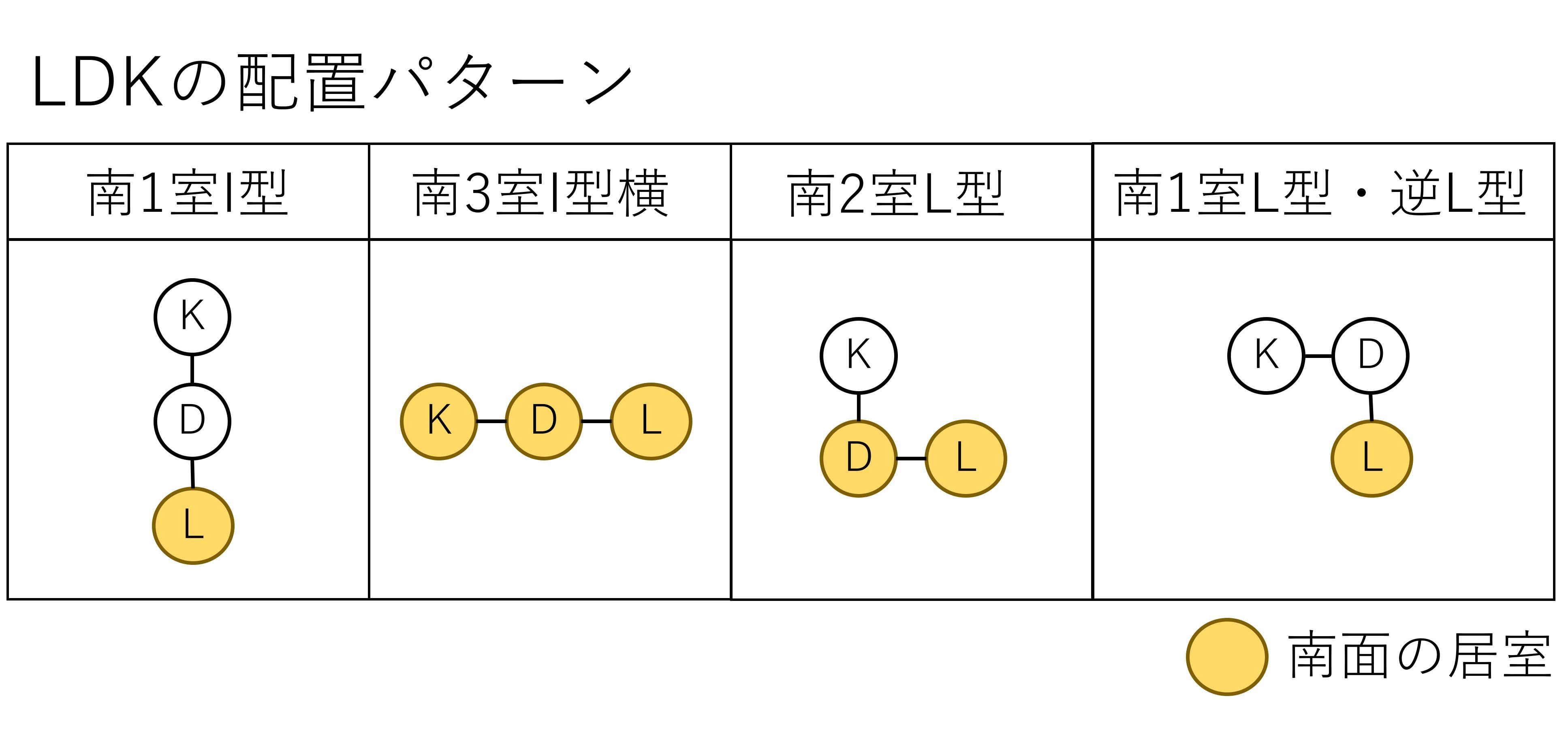 LDKの配置を主に4つのタイプに分類(資料:住環境研究所のデータを基に日経ホームビルダーが作成)