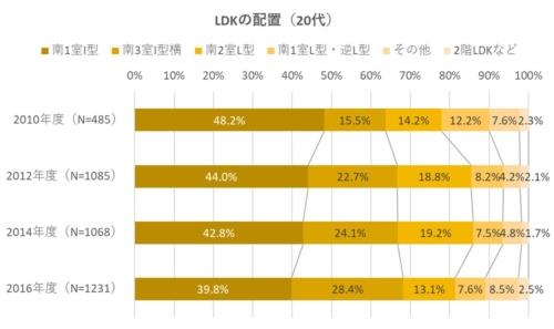 LDKの配置で南3室I型横を採用した比率は、20代の場合伸び率が高い。2010年度の調査から約13ポイント増と急伸していた(資料:住環境研究所のデータを基に日経ホームビルダーが作成)