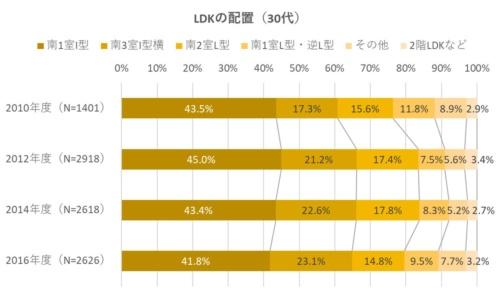 30代の場合、LDKの配置で南3室I型横を採用した比率は、2012年度以降およそ20%を維持していた(資料:住環境研究所のデータを基に日経ホームビルダーが作成)