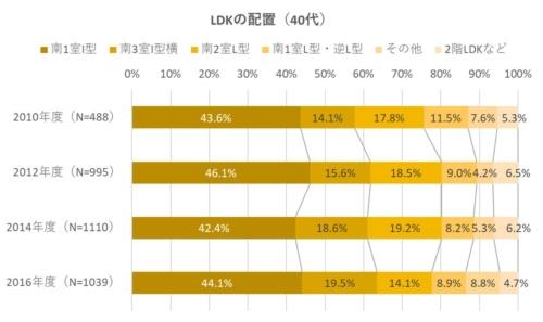 40代の場合、LDKの配置で南3室I型横を採用した比率は、2010年度と比較すると伸びているものの、20%には届いていない(資料:住環境研究所のデータを基に日経ホームビルダーが作成)