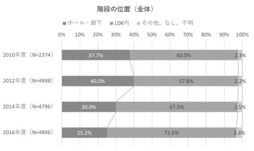 階段の位置は、LDK内に設置するケースが増えている。2010年度の調査では60.0%だったが、2016年度では71.5%と増えた(資料:住環境研究所のデータを基に日経ホームビルダーが作成)