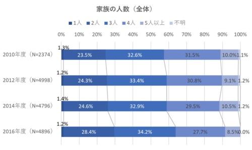 家族の人数は、3人以下のケースが増えていた(資料:住環境研究所のデータを基に日経ホームビルダーが作成)