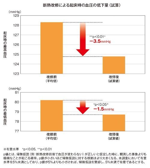 断熱改修前に比べて改修後は最高血圧が3.5mmHg、最低血圧が1.5mmHg、それぞれ低下した(資料:スマートウェルネス住宅等推進調査委員会、研究企画委員会、調査・解析小委員会)