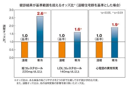 居間の室温が18℃以上の住宅を「温暖群」、18℃未満の住宅を「寒冷群」として比較したところ、総コレステロール値、LDLコレステロール値は寒冷群の住宅に住む人の割合の方が高く、心電図の異常所見の割合も同様に多かった(資料:スマートウェルネス住宅等推進調査委員会、研究企画委員会、調査・解析小委員会)