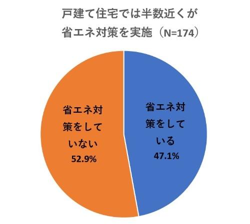 戸建て住宅の所有者の47.1%が、何らかの省エネ対策を実施している(資料:リビン・テクノロジーズの資料を基に日経 xTECHが作成)