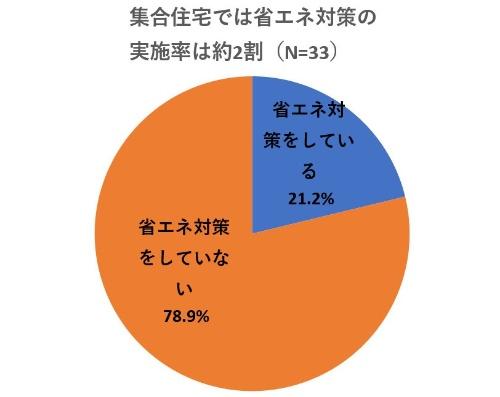 集合住宅では、省エネ対策を実施している所有者は21.2%にとどまっている (資料:リビン・テクノロジーズの資料を基に日経 xTECHが作成)