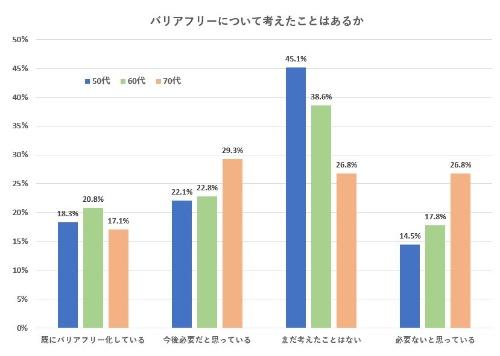 バリアフリー化を「必要ないと思っている」人の割合は、50代の14.5%、60代の17.8%に比べて、70代では26.8%と高くなっている(資料:リビン・テクノロジーズの資料を基に日経 xTECHが作成)