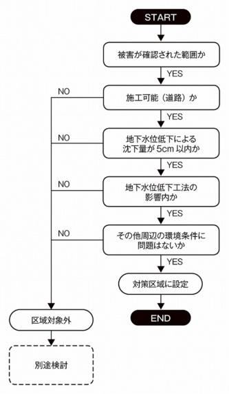 地下水位低下工法の施工区域を設定するためのフロー(資料:熊本市液状化対策技術検討委員会)