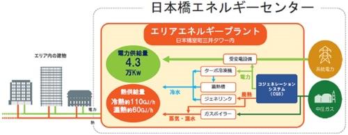 電力4.3万kW、熱170GJ/hを日本橋室町地域に供給する(出所:三井不動産)